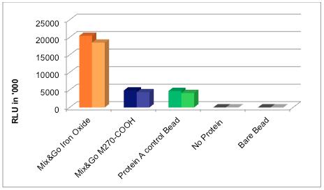 antibody loading capacity Mix&Go nanoparticles