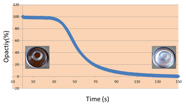Magnetic bead separation time differences yield heterogeneous results