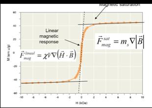 Magnetic separation rack saturation vs linear response