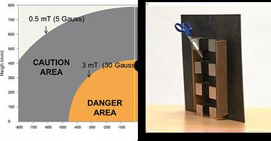magnetic separation rack risk zones