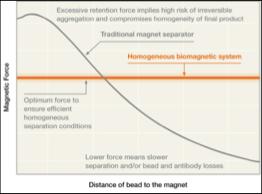 Magnetic separation rack response vs linear response