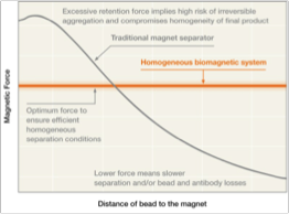 Magnetic bead separation force is independent of distance from beads in homogeneous separators