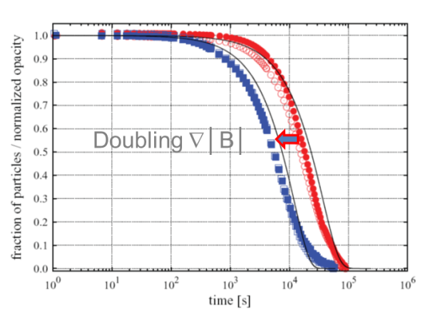Effect of doubling the magnetic gradient in magnetic bead separation