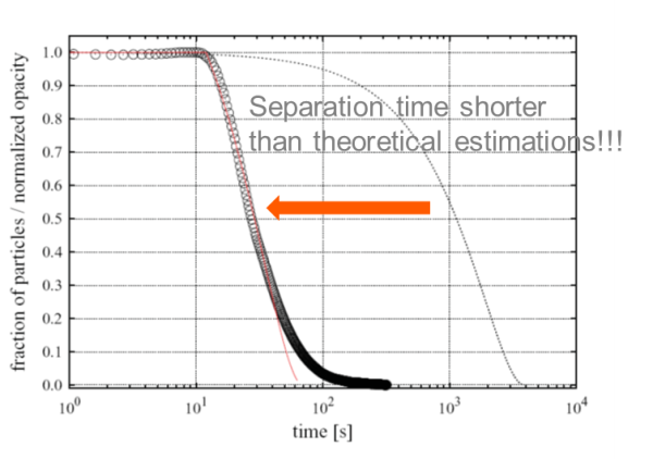 Effect of using larger diameters in magnetic bead separation