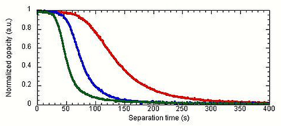 separation times in different magnetic separation rack