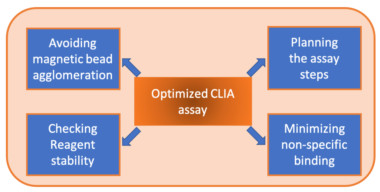 Chapter 7. Guide for optimizing CLIA performance and scaling-up