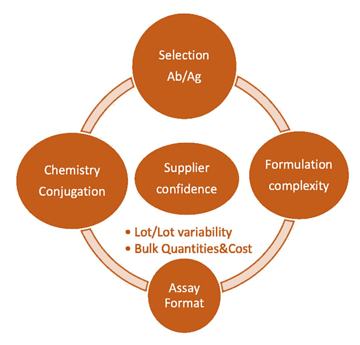 Preliminary considerations for CLIA design 2